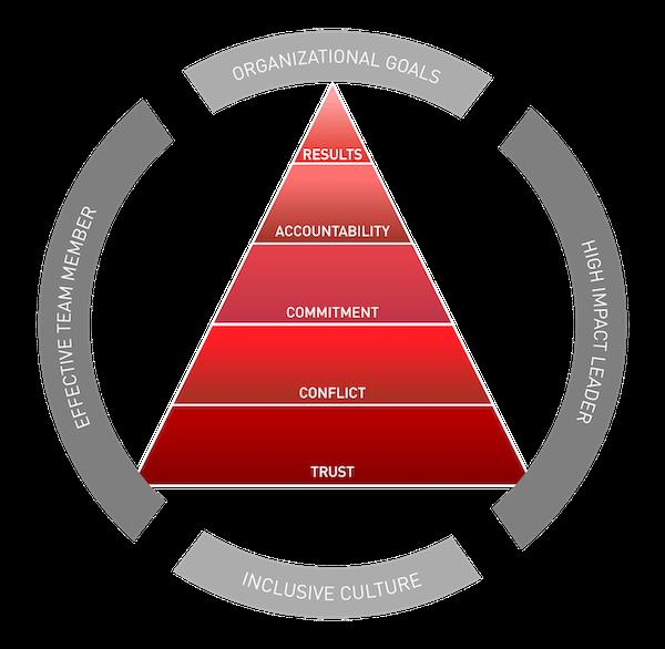 BHPT Model