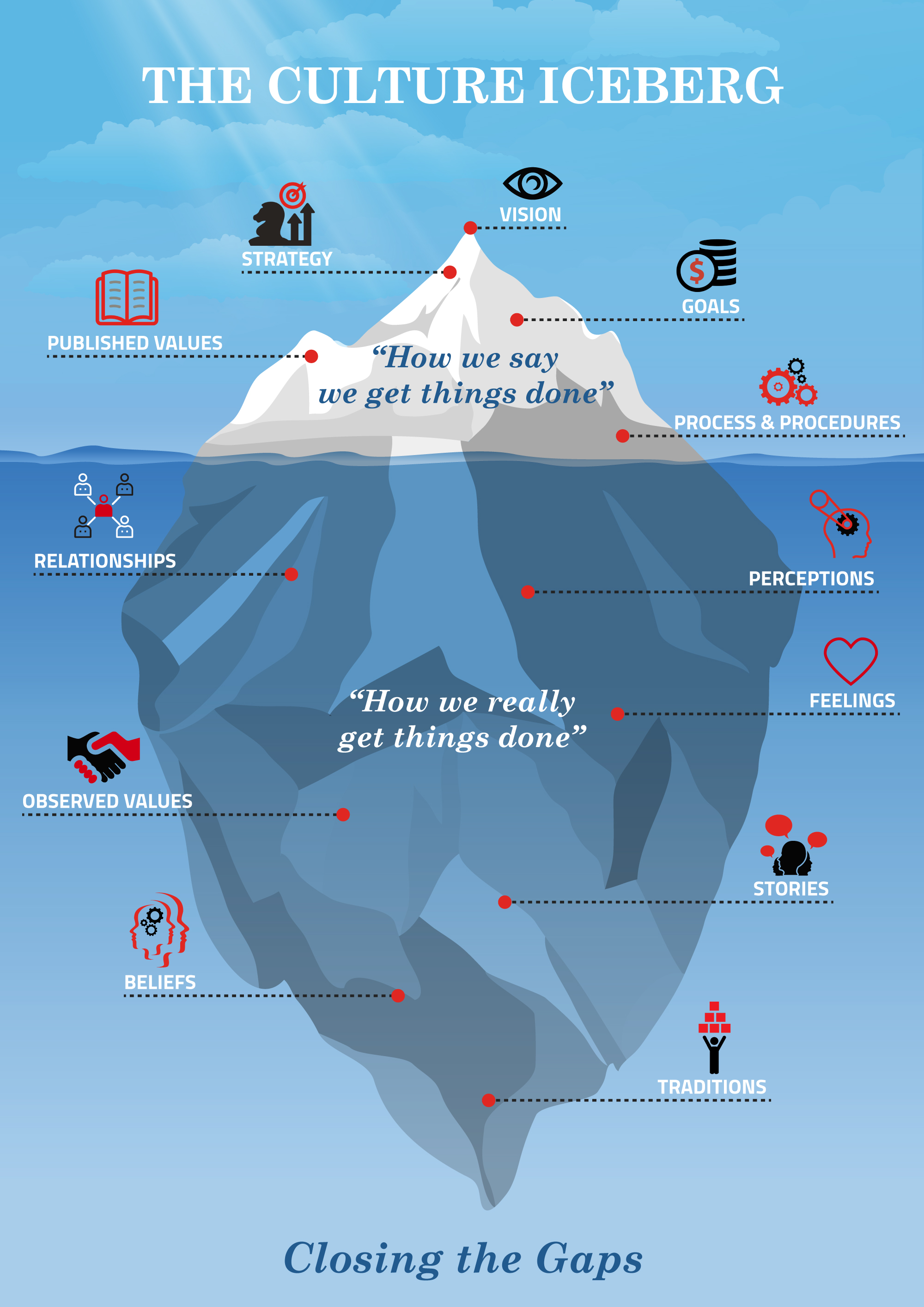 The Culture Iceberg