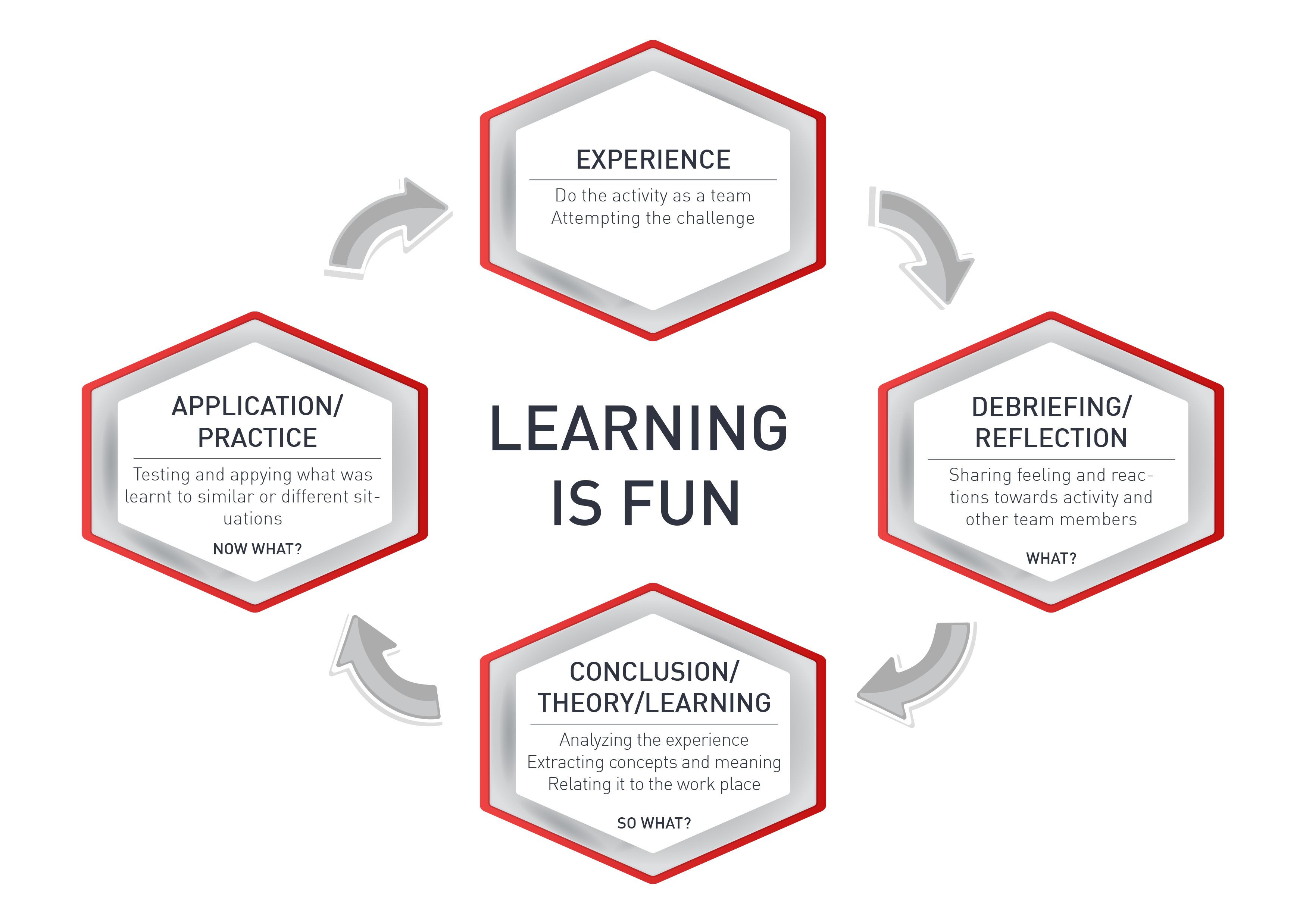 Experiential Learning Methodology